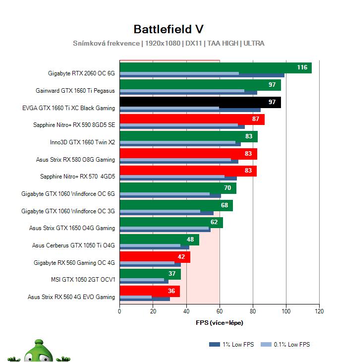 EVGA  GTX 1660 Ti XC Black Gaming; Battlefield V; test