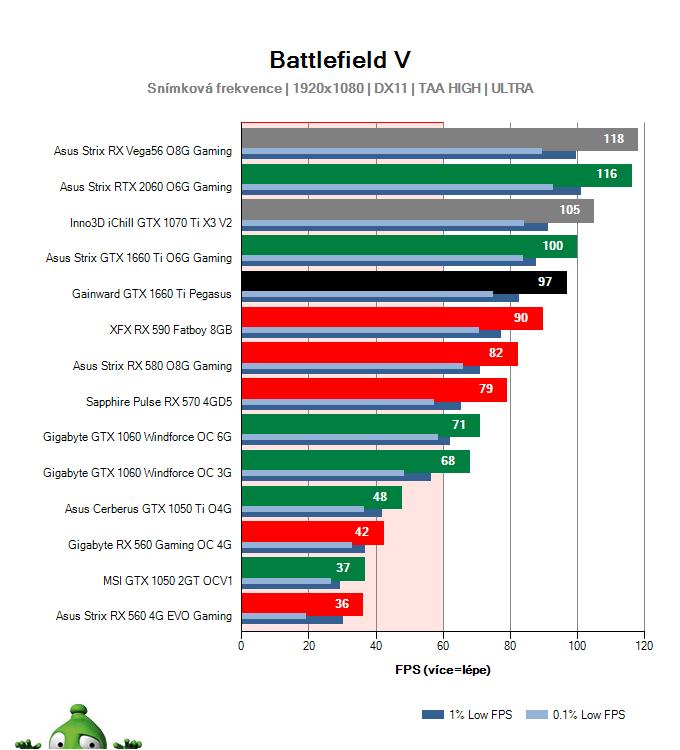 Gainward GTX 1660 Ti Pegasus; Battlefield V; test