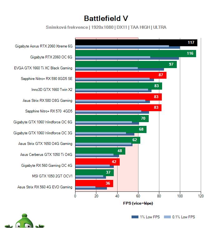 Gigabyte AORUS RTX 2060 XTREME 6G; Battlefield V; test