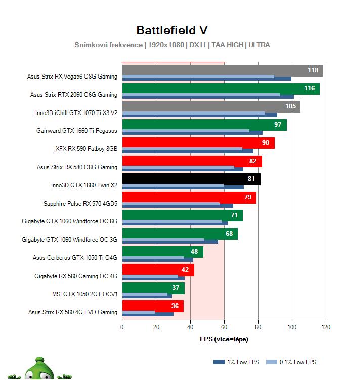 Inno3D GTX 1660 TWIN X2; Battlefield V; test