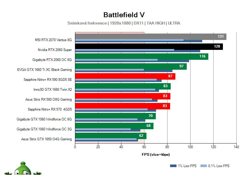 NVIDIA RTX 2060 SUPER Founders Edition; Battlefield V; test