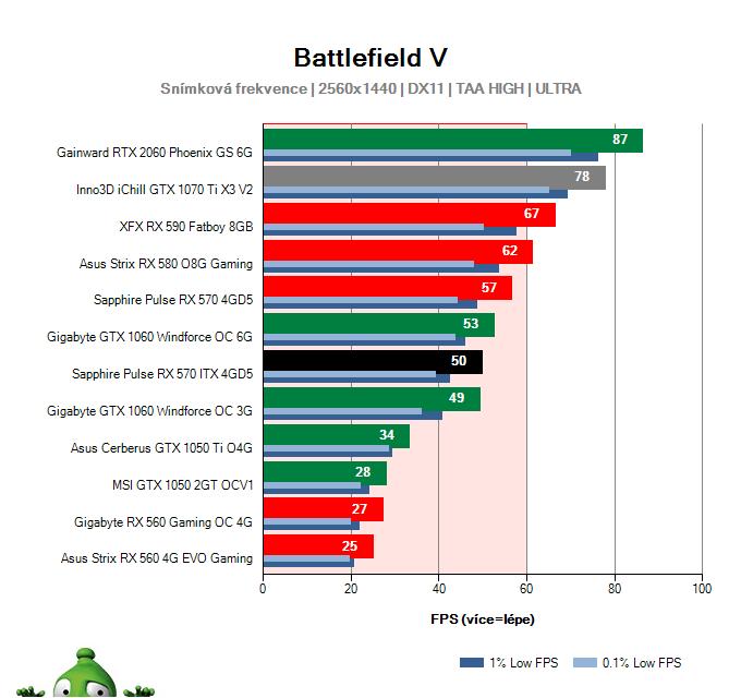 Sapphire Pulse RX 570 ITX 4GD5; Battlefield V; test
