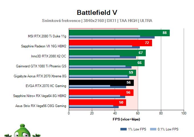 EVGA RTX 2070 XC Gaming; Battlefield V; test