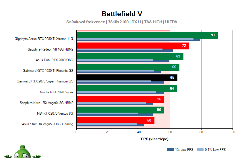 Gainward RTX 2070 SUPER Phantom GS; Battlefield V; test