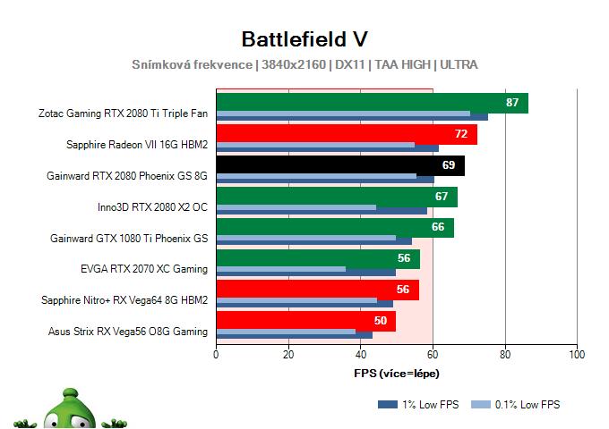 GAINWARD RTX 2080 Phoenix GS 8G; Battlefield V; test