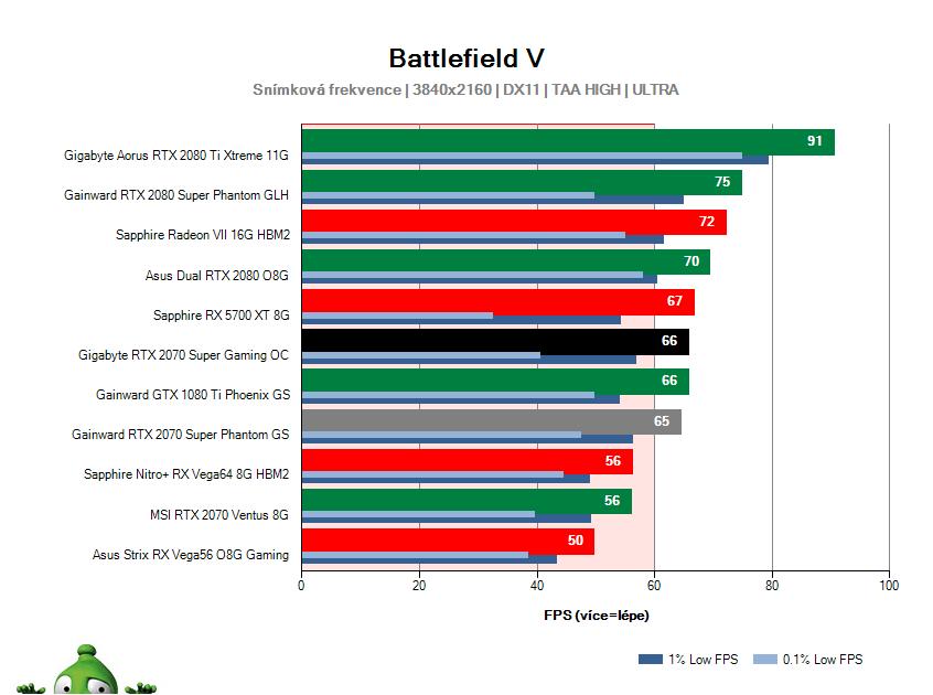 Gigabyte RTX 2070 SUPER Gaming OC; Battlefield V; test