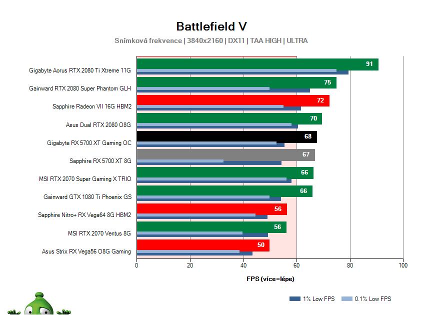 Gigabyte RX 5700 XT Gaming OC; Battlefield V; test