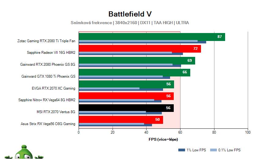 MSI RTX 2070 VENTUS 8G; Battlefield V; test