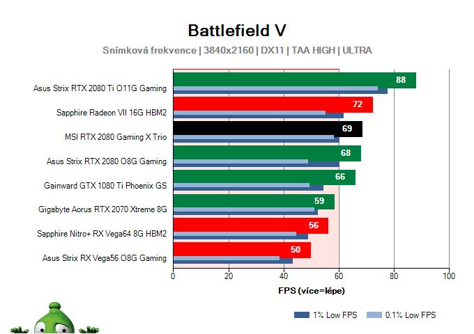MSI RTX 2080 Gaming X TRIO; Battlefield V; test