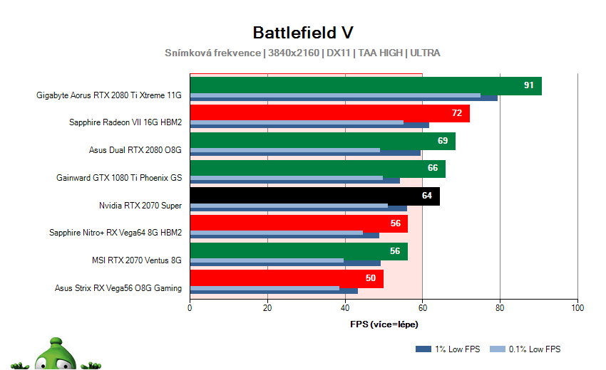 NVIDIA RTX 2070 SUPER Founders Edition; Battlefield V; test