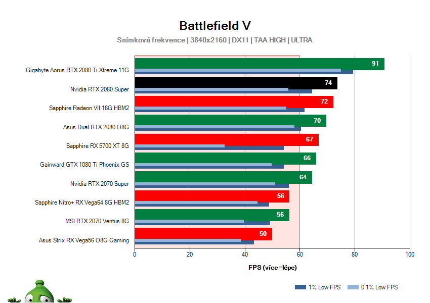 NVIDIA RTX 2080 SUPER Founders Edition; Battlefield V; test