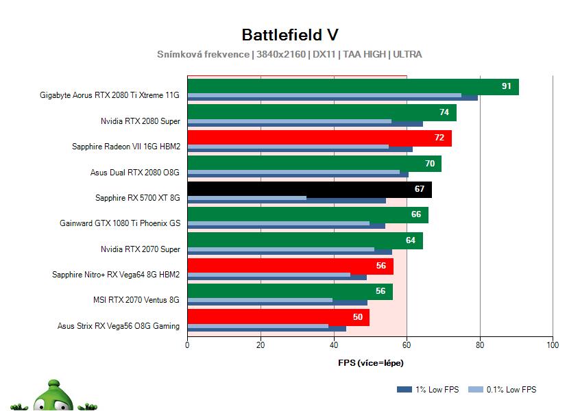 Sapphire RX 5700 XT 8G; Battlefield V; test