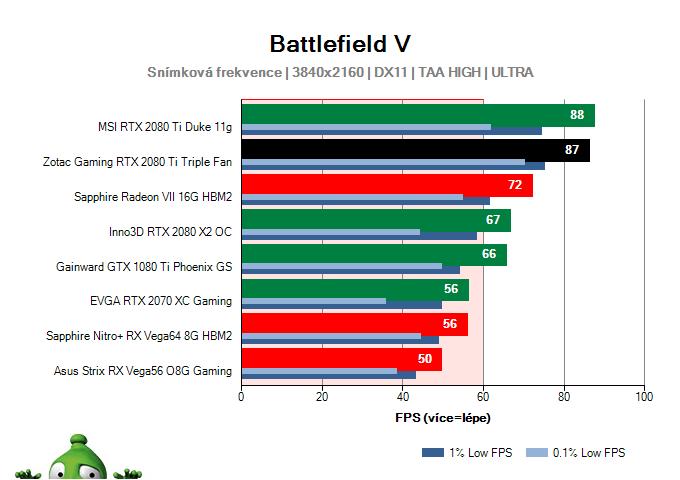 ZOTAC Gaming RTX 2080 Ti Triple Fan; Battlefield V; test