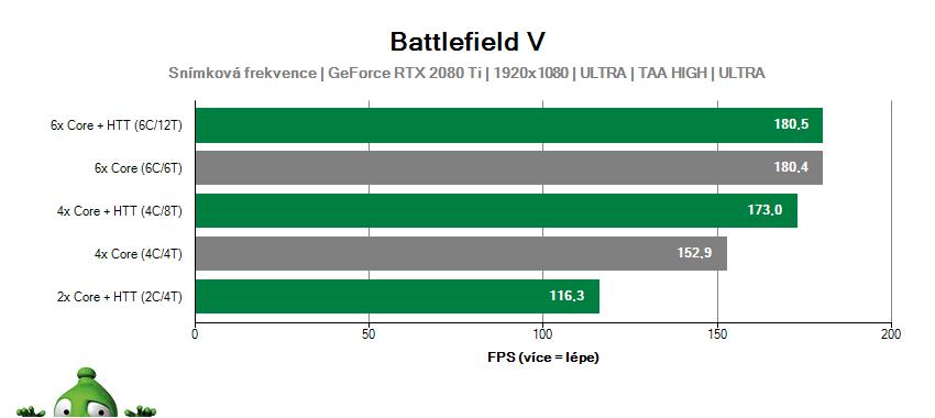 Battlefield 5; škálování jader CPU