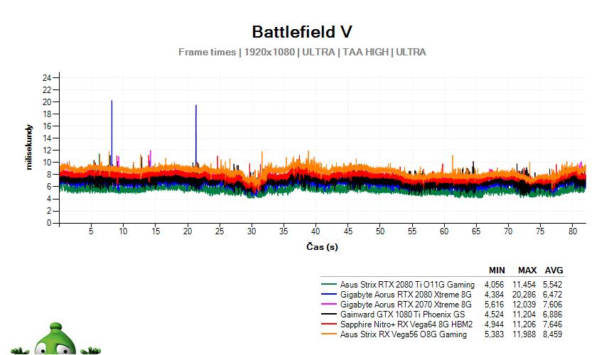 Battlefield 5; časy snímků