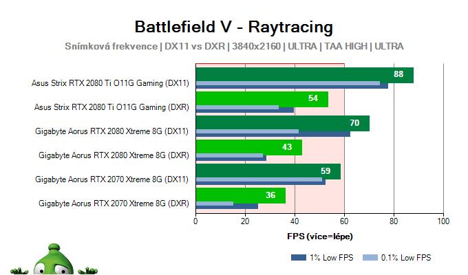 Battlefield 5; výsledky testů