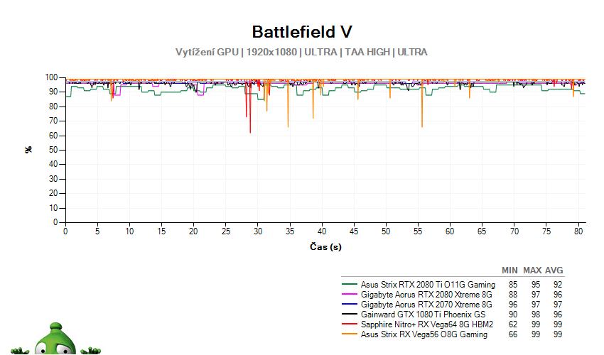 Battlefield 5; vytížení GPU