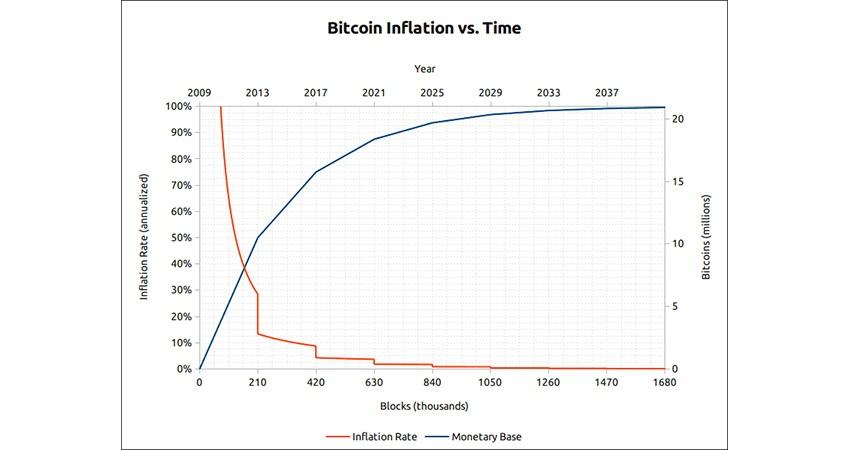 kryptoměny; bitcoin, inflace