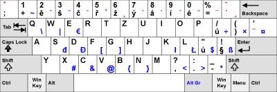 Česká klávesnice rozložení