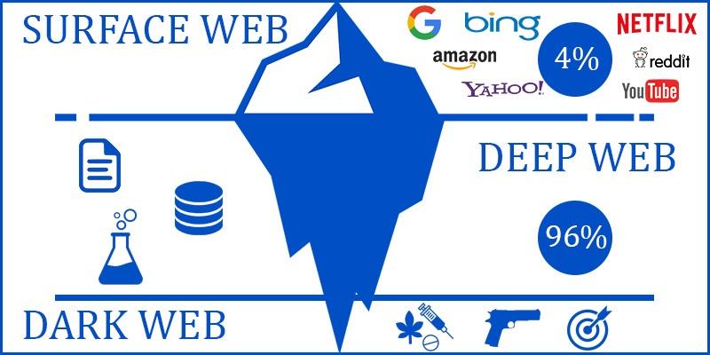 Co je deep web? A jak se liší od dark webu? | Alza cz