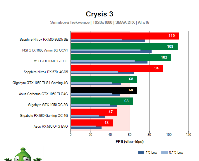 Výkon Asus Cerberus GTX 1050 Ti O4G v Crysis 3