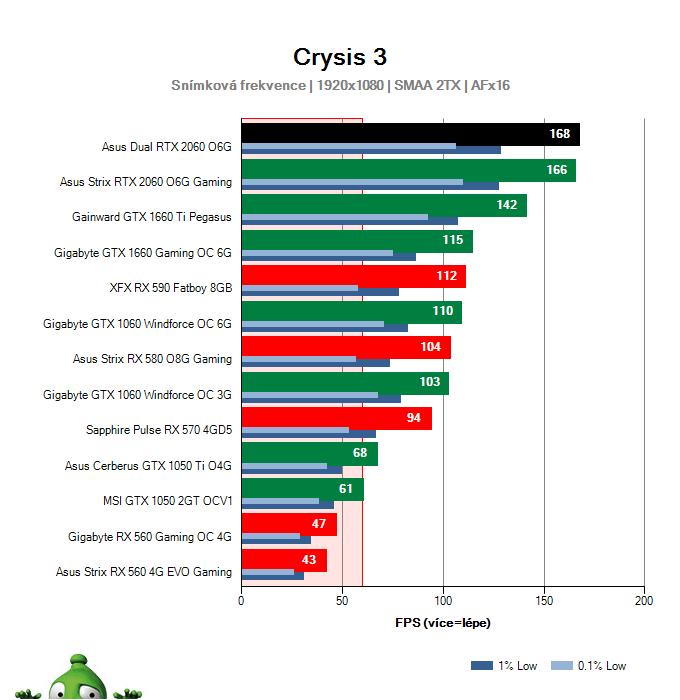 Výkon Asus Dual RTX 2060 O6G v Crysis 3
