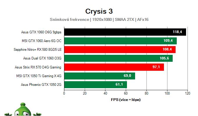 Výkon Asus GTX 1060 O6G 9GBPS v Crysis 3