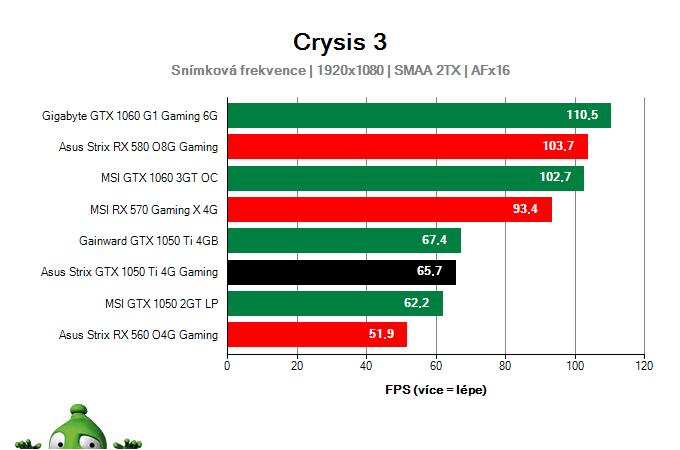 Výkon Asus Strix GTX 1050 Ti 4G Gaming v Crysis 3
