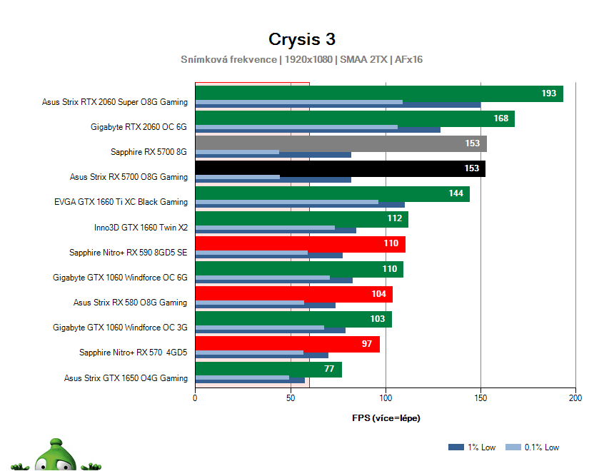 Výkon Asus Strix RX 5700 O8G Gaming v Crysis 3