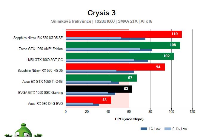 Výkon EVGA GTX 1050 SSC Gaming v Crysis 3