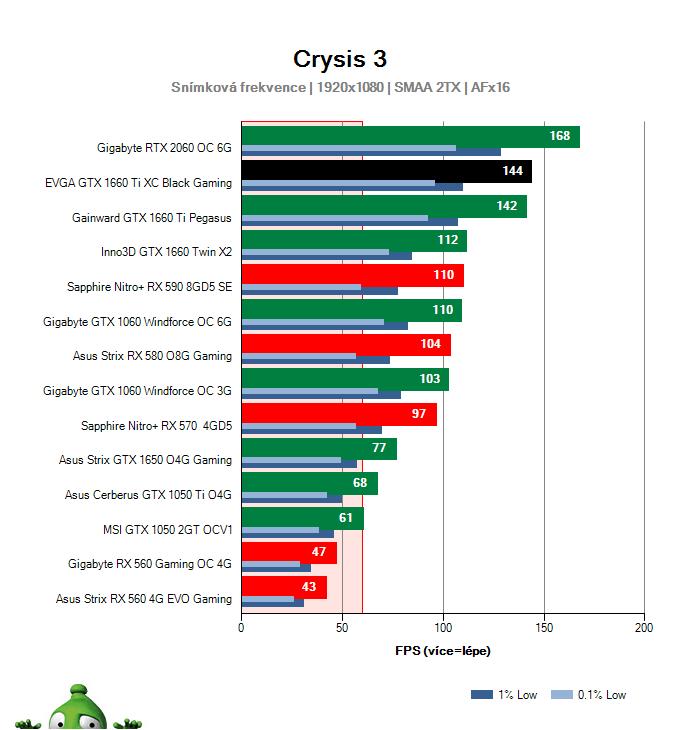 Výkon EVGA  GTX 1660 Ti XC Black Gaming v Crysis 3