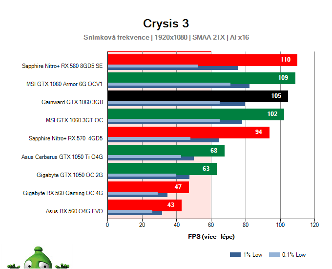 Výkon Gainward GTX 1060 3GB v Crysis 3