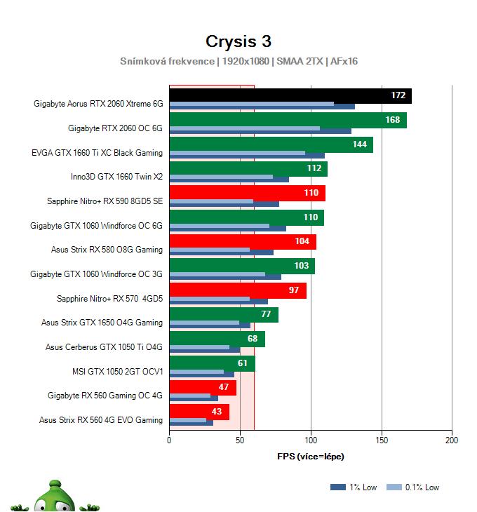 Výkon Gigabyte AORUS RTX 2060 XTREME 6G v Crysis 3