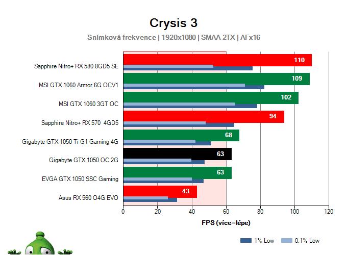 Výkon Gigabyte GTX 1050 OC 2G v Crysis 3