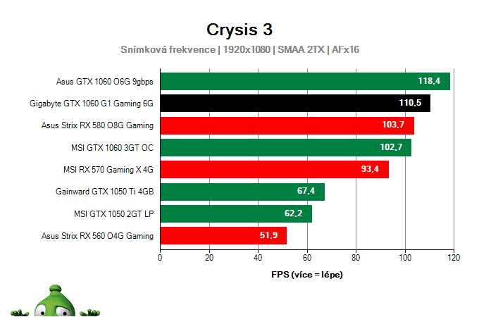 Výkon Gigabyte GTX 1060 G1 Gaming 6G v Crysis 3