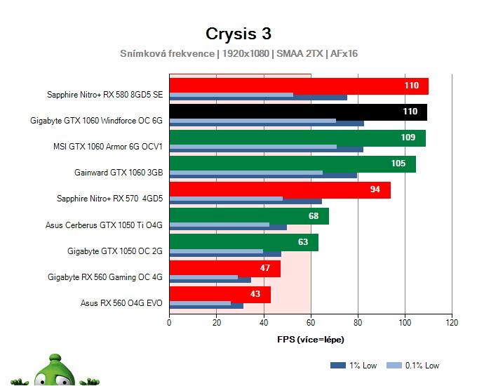 Výkon Gigabyte GTX 1060 Windforce OC 6G v Crysis 3