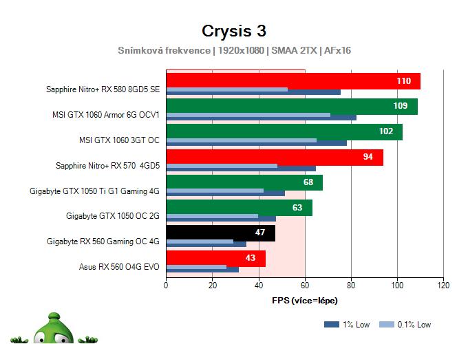 Výkon Gigabyte RX 560 Gaming OC 4G v Crysis 3