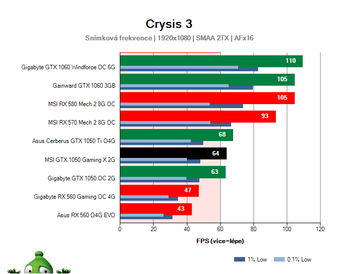 Výkon MSI GTX 1050 Gaming X 2G v Crysis 3