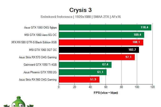 Výkon MSI GTX 1060 3GT OC v Crysis 3