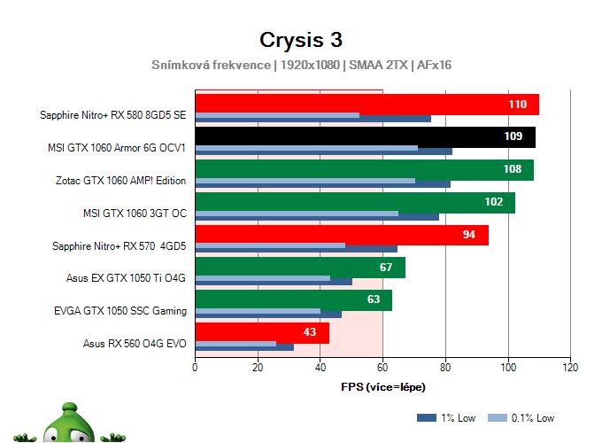 Výkon MSI GTX 1060 Armor 6G OCV1 v Crysis 3