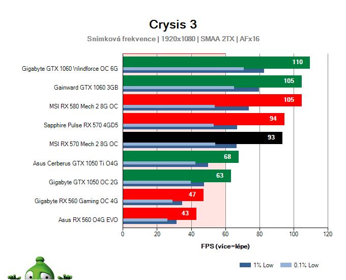 Výkon MSI RX 570 Mech 2 8G OC v Crysis 3