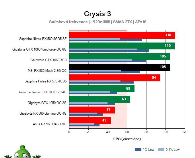Výkon MSI RX 580 Mech 2 8G OC v Crysis 3