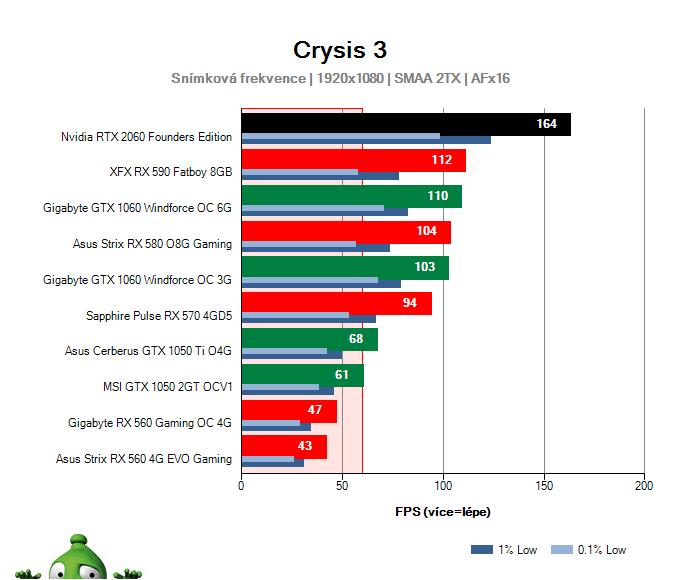 Výkon NVIDIA RTX 2060 Founders Edition v Crysis 3