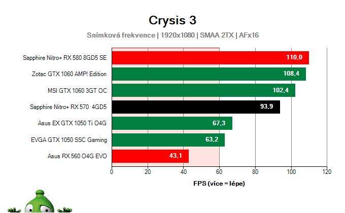 Výkon Sapphire Nitro+ RX 570 4GD5 v Crysis 3