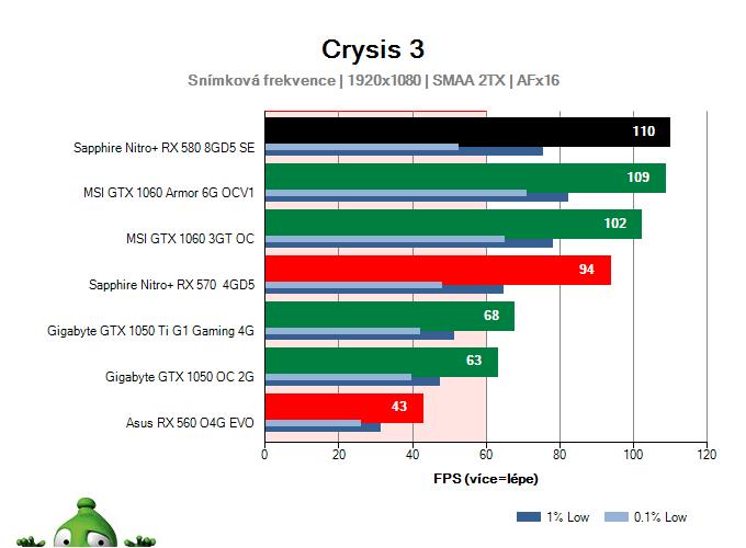 Výkon Sapphire Nitro+ RX 580 8GD5 Special Edition v Crysis 3