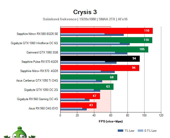 Výkon Sapphire Pulse RX 570 4GD5 v Crysis 3