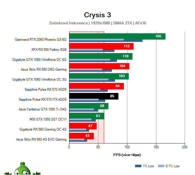 Výkon Sapphire Pulse RX 570 ITX 4GD5 v Crysis 3