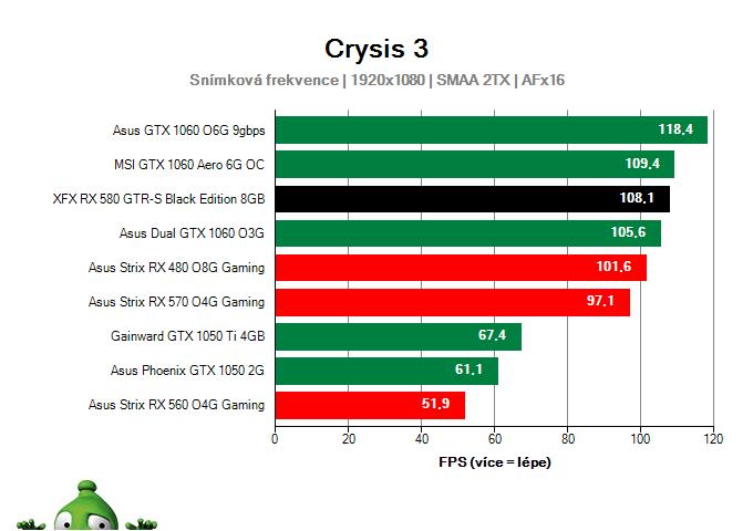 Výkon XFX RX 580 GTR-S Black Edition 8GB v Crysis 3