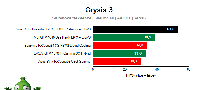 Asus ROG Poseidon GTX 1080 Ti Platinum; Crysis 3; test