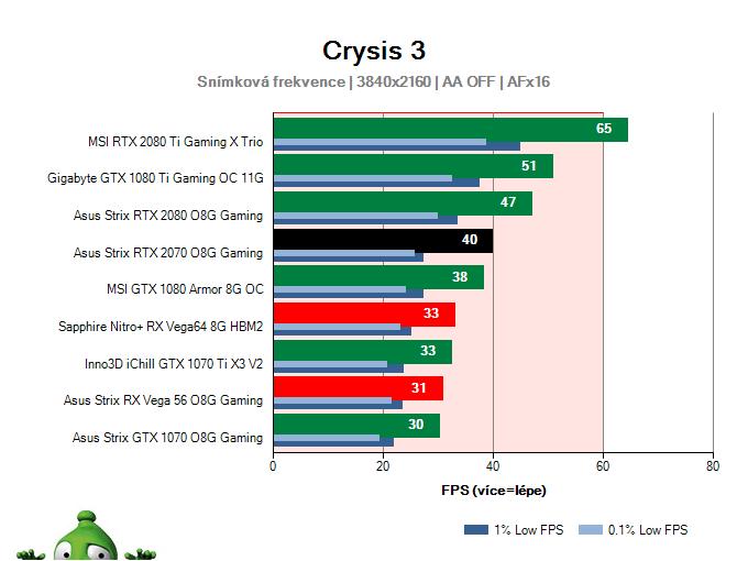 Asus Strix RTX 2070 O8G Gaming; Crysis 3; test